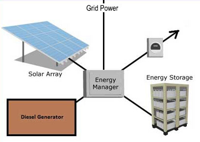 Off-grid Energy Foundations, First Wave Power Setup Overview, Grid-tie sustainable energy, net-zero energy, One Community energy, sustainable energy, eco-village energy, green living, Highest Good energy
