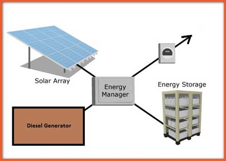 Energy Setup Core