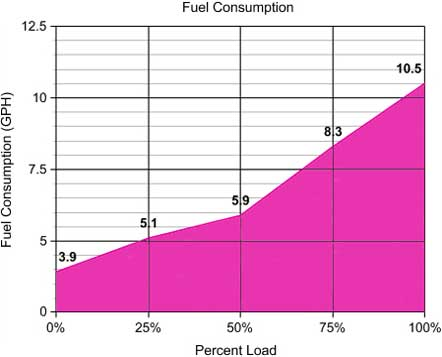 175 kW Generator Power Efficiency and Consumption Projections