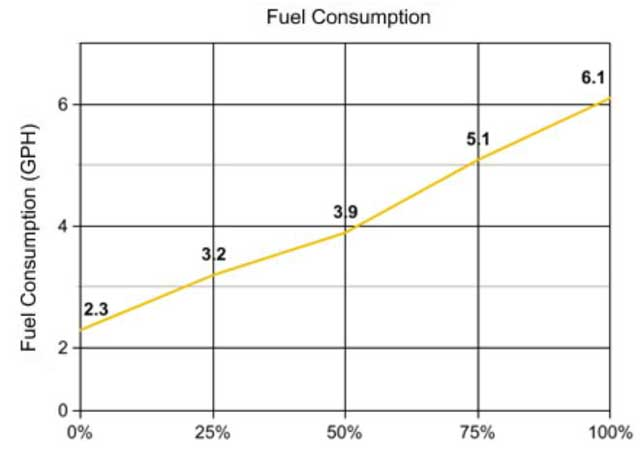 100 kW Generator Power Efficiency and Consumption Projections