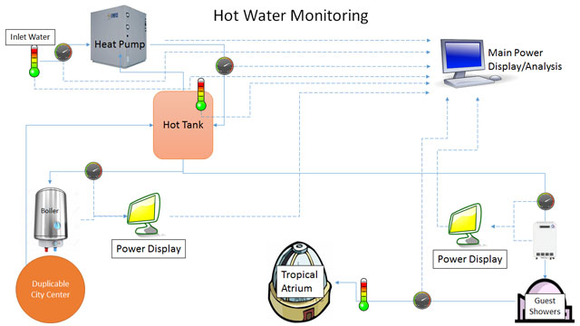 hot water monitoring, energy use