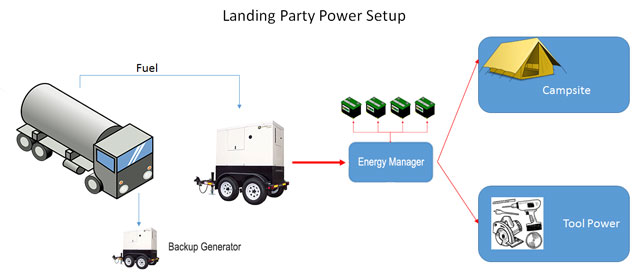 Landing Party Power Setup Overview, Grid-tie sustainable energy, net-zero energy, One Community energy, sustainable energy, eco-village energy, green living, Highest Good energy