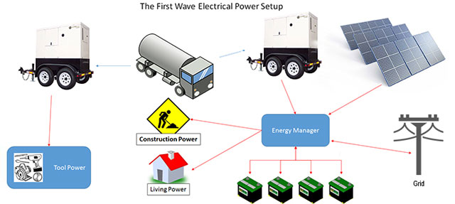 First Wave Power Setup Overview, Grid-tie sustainable energy, net-zero energy, One Community energy, sustainable energy, eco-village energy, green living, Highest Good energy