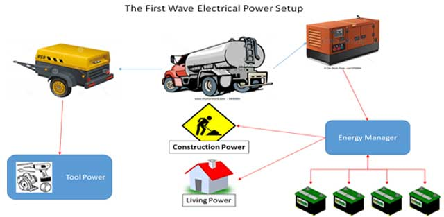first wave power setup overview, off-grid power for 20-50 people