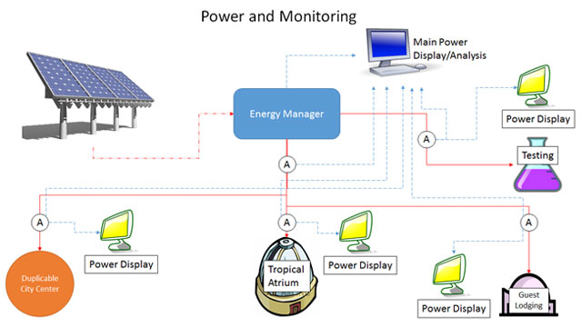 Power monitoring example