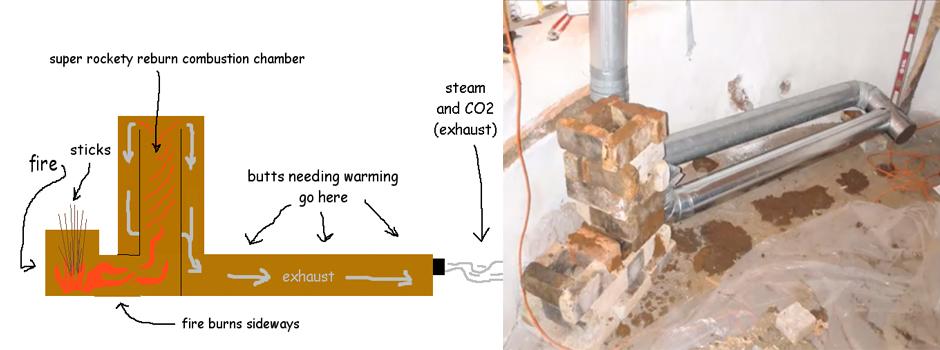 Rocket Mass Heaters Peak Wood Burning Energy Efficiency