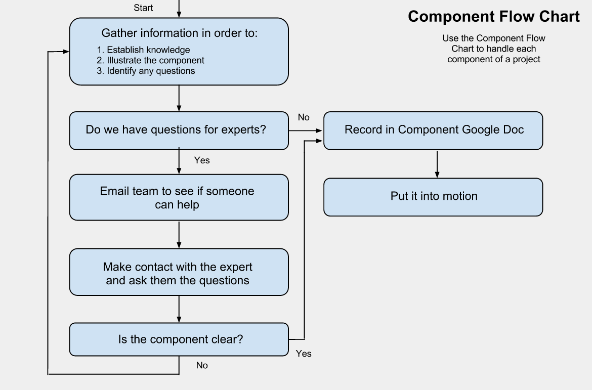 component creation flow chart, online project planning, project creation process,