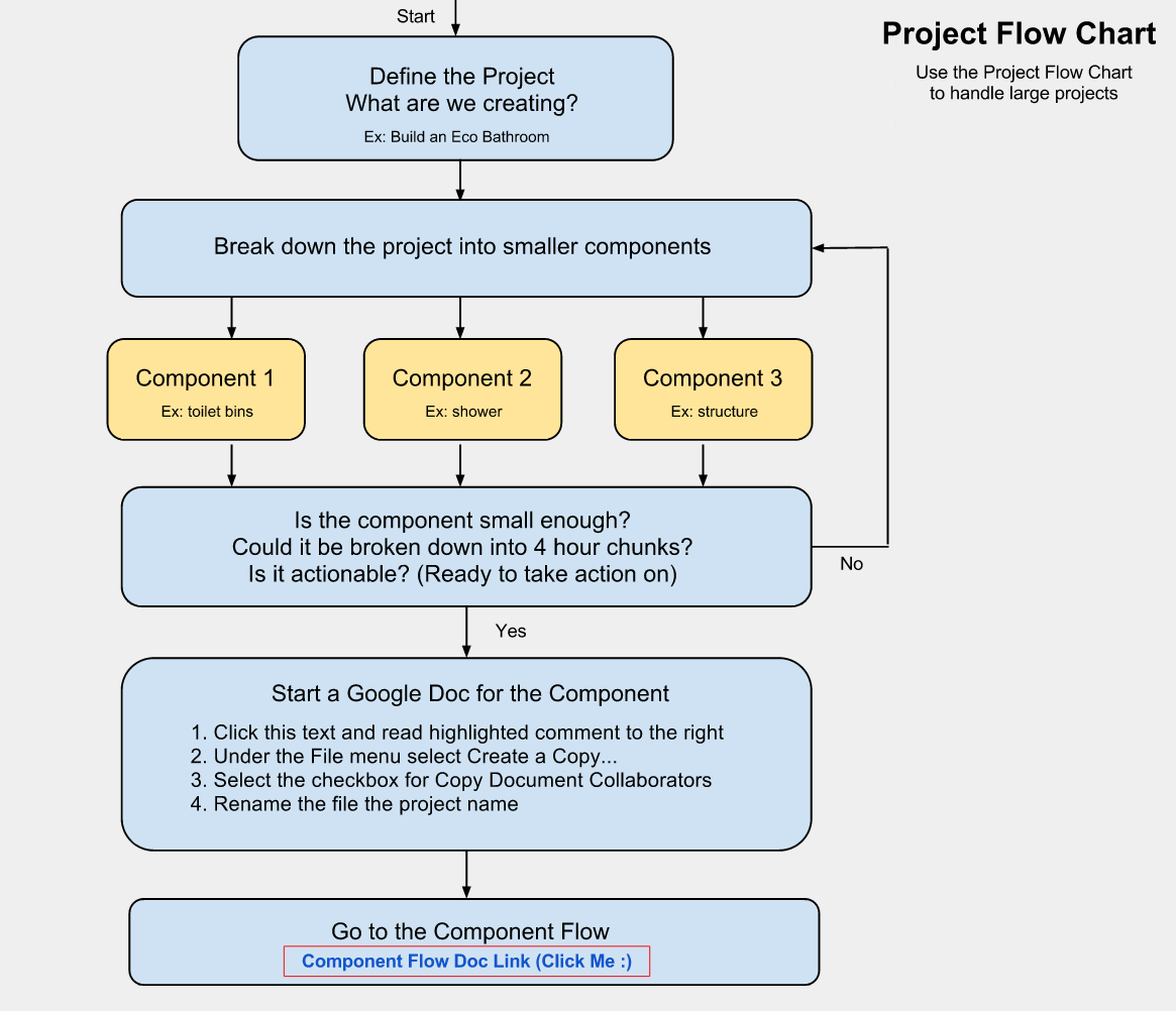 project planning flow chart, online project planning, creation flow chart,  making big tasks