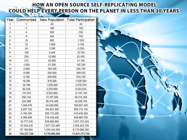 """ \"" \\""self-replicating model, One Community\\""\"""""