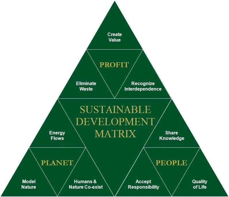 Ecological Sustainable Development Design Tool ...