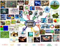 Highest-Good-Mindmap-200