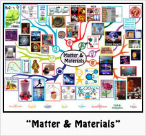 """Matter & Materials"" Lesson Plan: Teaching all subjects in the context of Matter and Materials"