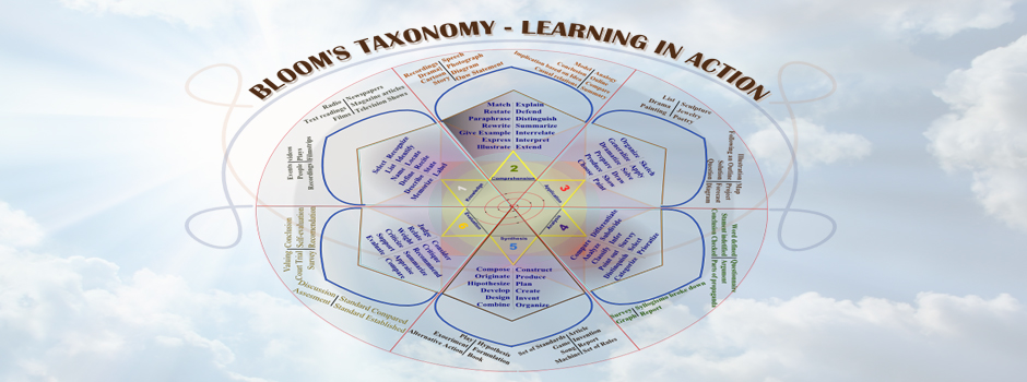 Bloom's Taxonomy of education objectives, Bloom's Taxonomy Chart, and Bloom's Taxonomy Wheel, Bloom's Education, educational transformation, transformative education, evolving education, moving education forward, education for life