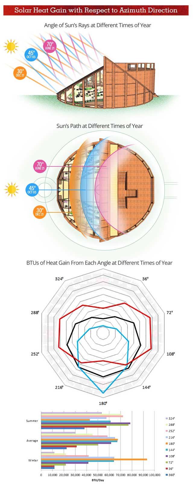 One Community Tropical Atrium Heat Azmuth Heat Gain