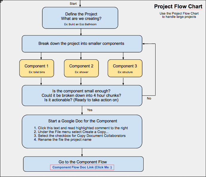 One community s online project management tool evolution part 2 of