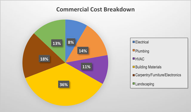 Construction cost breakdown sheet cost estimating new for Home construction cost breakdown