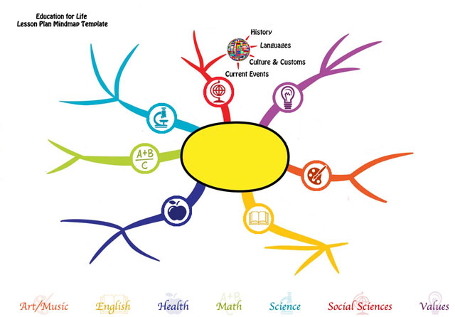 Education for Life Lesson Plan Mindmap Template - Click Image to Visit ...