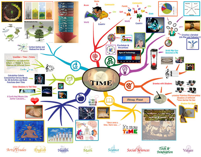 Teaching Everything in the Context of Time, Time Mindmap, Time Lesson Plan, One Community school, One Community education, teaching strategies for life, curriculum for life, One Community, transformational education, open source education, free-shared education, eco-education, curriculum for life, strategies of leadership, education for life, transformational education, new paradigm learning, genius training, the ultimate classroom, teaching tools for life, for the highest good of all, Waldorf, Study Technology, Study Tech, Montessori, Reggio, 8 Intelligences, Bloom's Taxonomy, Orff, our children are our future, the future of kids, One Community kids, One Community families, education for life, transformational living, thinking out of the box, learning how to learn - not what to learn, learning to think, using your brain for a change, brainy builder