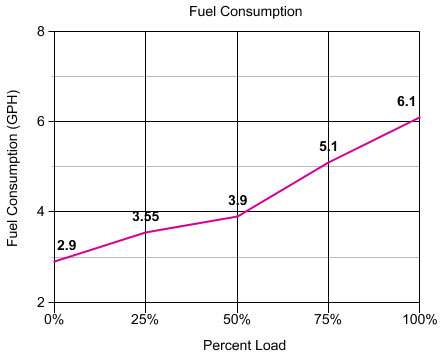 Generator Power Consumption Projections