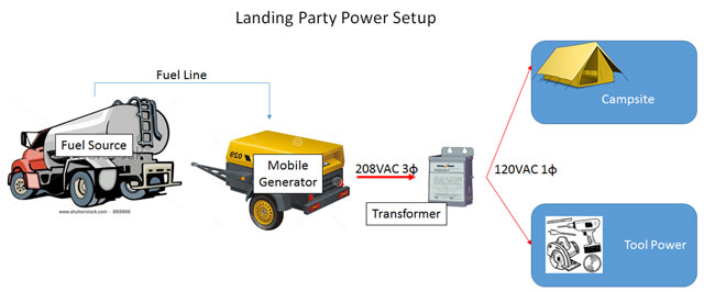 Landing Party Power Setup Overview
