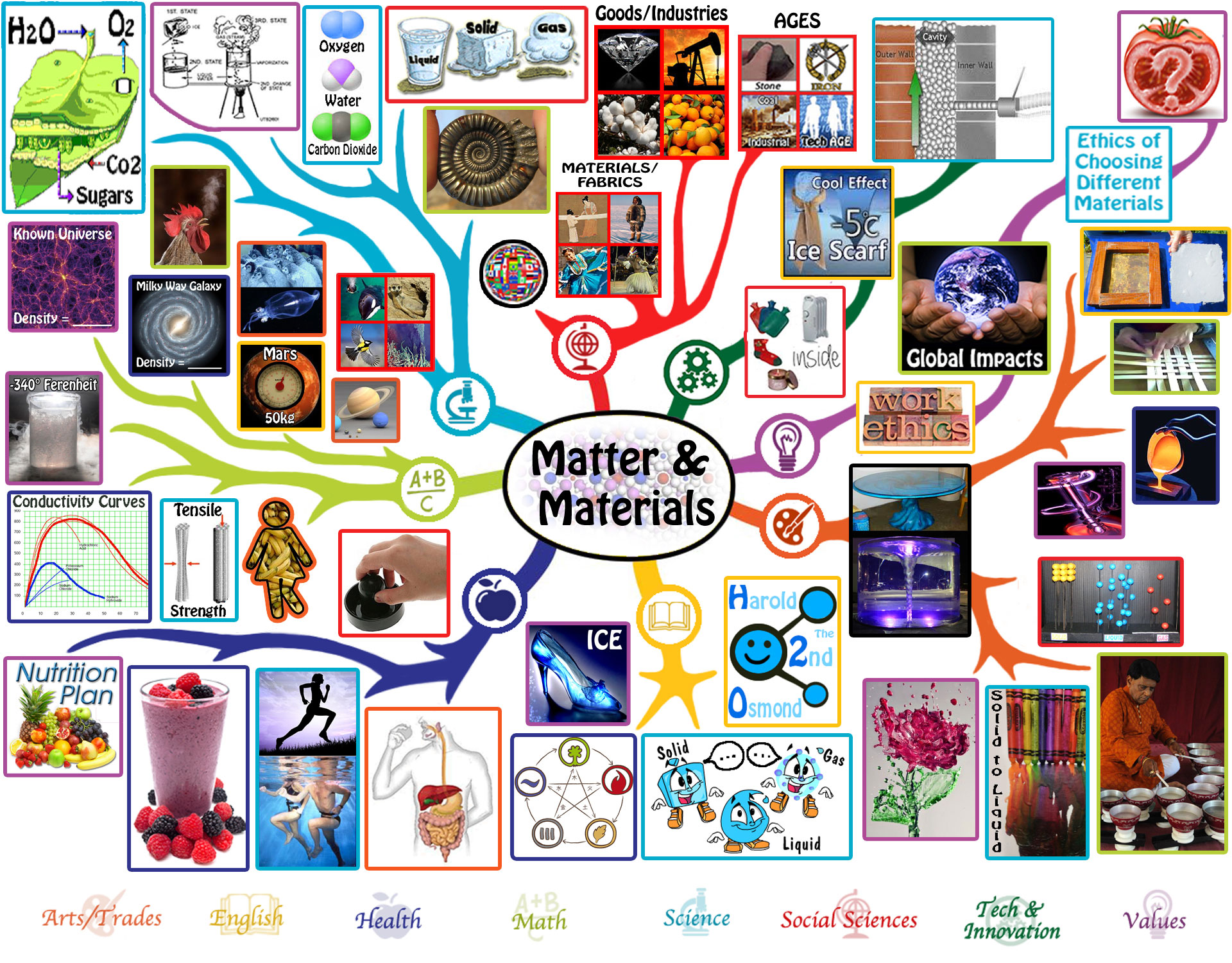 If the world were a village of 100 people lesson plan - Matter And Materials Lesson Plan One Community