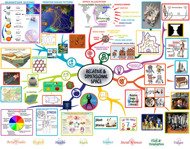 Teaching Everything in the Context of Relative and Dimensional Space, Relative and Dimensional Space Mindmap, Relative and Dimensional Space Lesson Plan, One Community school, One Community education, teaching strategies for life, curriculum for life, One Community, transformational education, open source education, free-shared education, eco-education, curriculum for life, strategies of leadership, education for life, transformational education, new paradigm learning, genius training, the ultimate classroom, teaching tools for life, for the highest good of all, Waldorf, Study Technology, Study Tech, Montessori, Reggio, 8 Intelligences, Bloom's Taxonomy, Orff, our children are our future, the future of kids, One Community kids, One Community families, education for life, transformational living, thinking out of the box, learning how to learn - not what to learn, learning to think, using your brain for a change, brainy builder