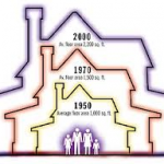 Size of homes over time