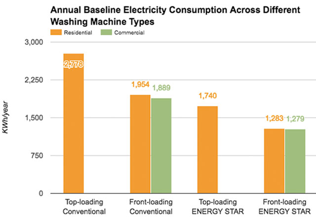 Eco Laundry Annual Baseline Electricity Across Different Washing Machine Types