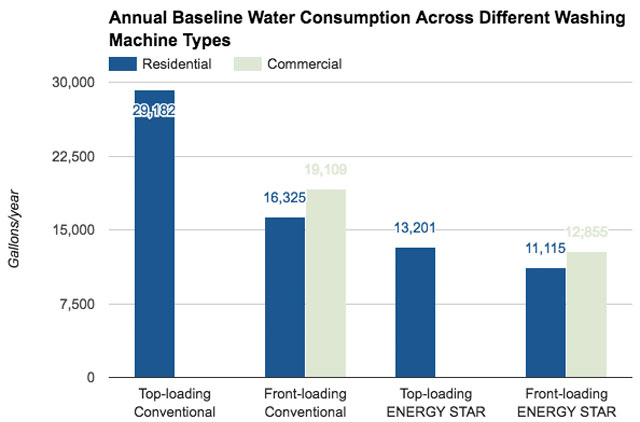 Eco Laundry Annual Baseline Water Consumption Across Different Washing Machine Types