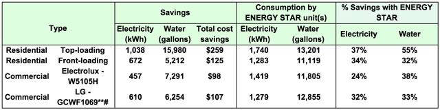 Eco Laundry ENERGY STAR Electricity and Water Consumptions and Savings Versus Traditional Models