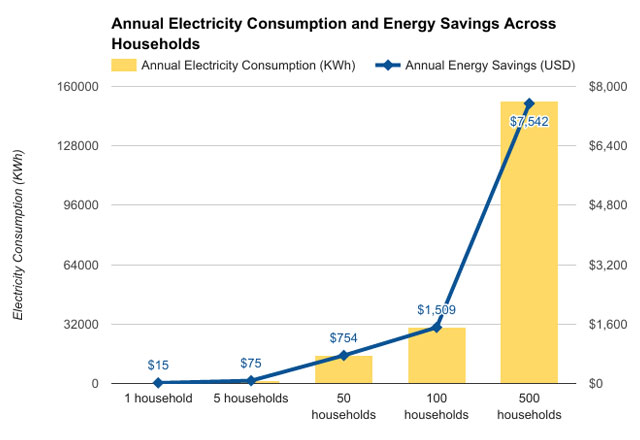 Eco Laundry LG - GCWF 1069**# Electricity Consumption and Energy Savings as per Number of Households