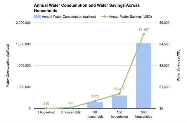 Eco Laundry LG - GCWF 1069**# Water Consumption and Energy Savings as per Number of Households