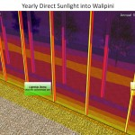 Sunlight study results for entire year, Aquapini and Walipini, One Community