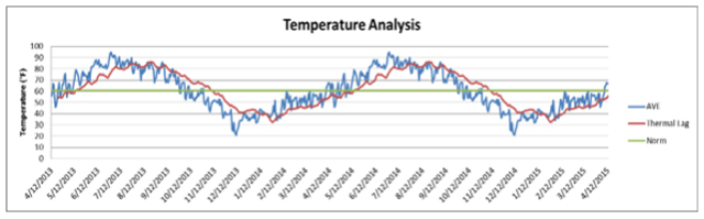 Temperature Analysis for Page, AZ (not our location)