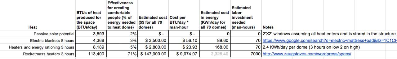 Earthdome Heating Calculations Chart