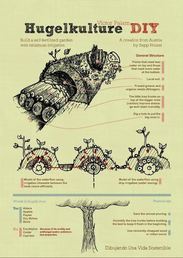 hugelkulture guide, logs for composting, soil amendment