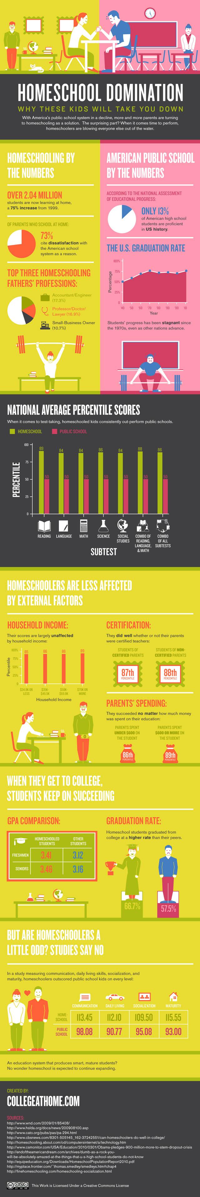 Home schooling versus public schooling