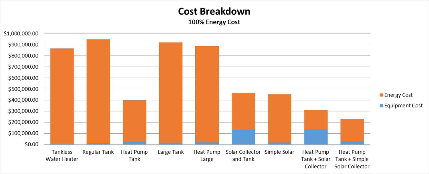 Sustainable Water Heating Tank vs Tankless vs Heat Pumps in Off