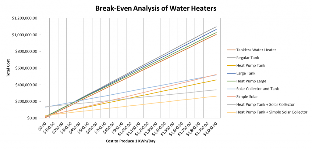 [Click to Enlarge] Break Even Analysis of Water Heaters