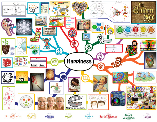 Happiness Mindmap Final, One Community