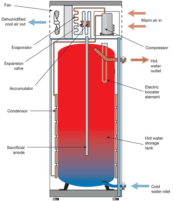 Sustainable Water Heating: Tank vs Tankless vs Heat Pumps in Off ...