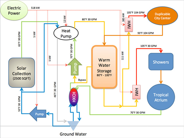 One Community Hot Water System