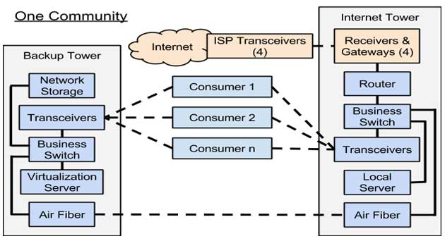 Extending the Redundant Internet Network, One Community, Open Source Internet Setup