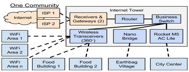 large-scale-remote-internet-setup