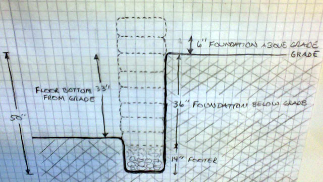 Earthbag Dome Home Foundation Drawing