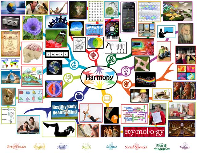 Harmony Mindmap, One Community