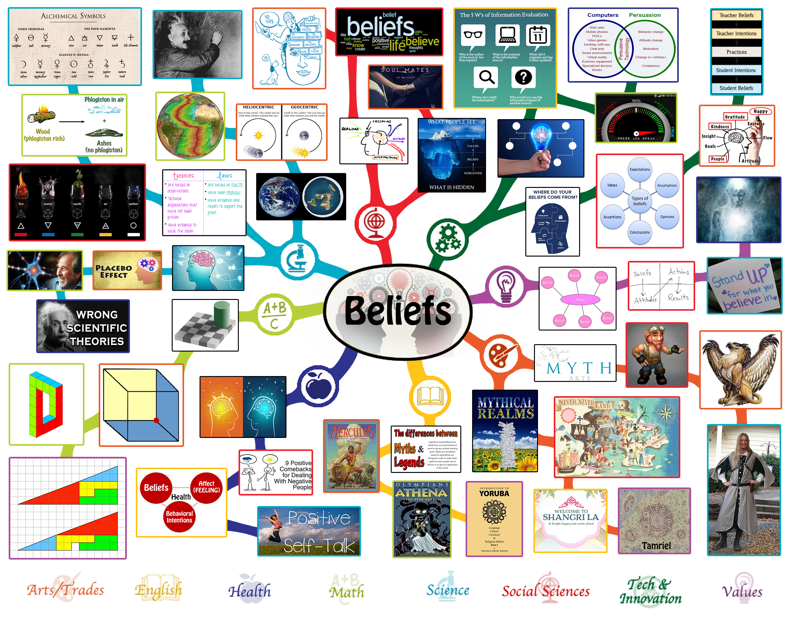 Beliefs Lesson Plan All Subjects Any Age Any Learning
