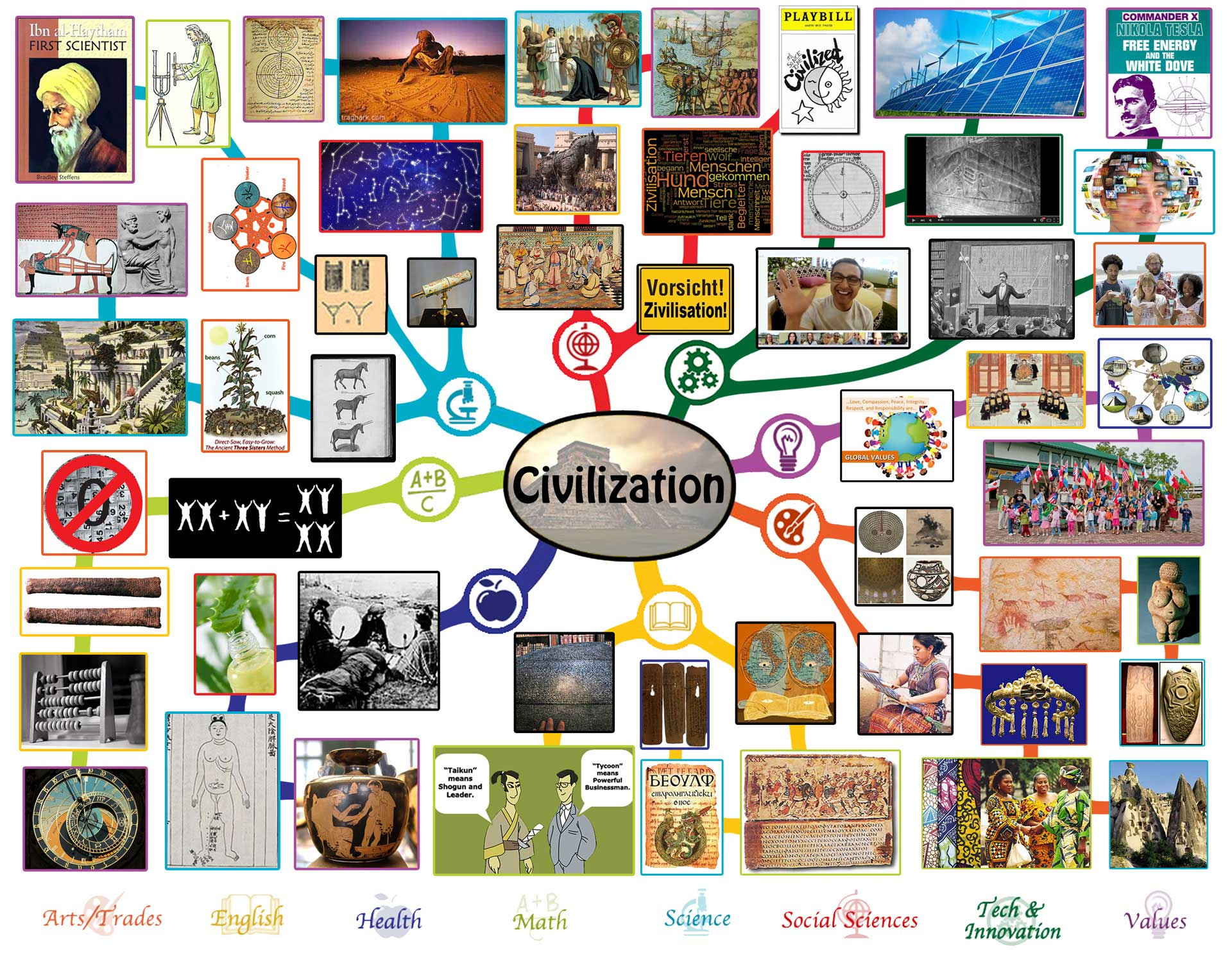 Poster design lesson plan - Civilization Lesson Plan