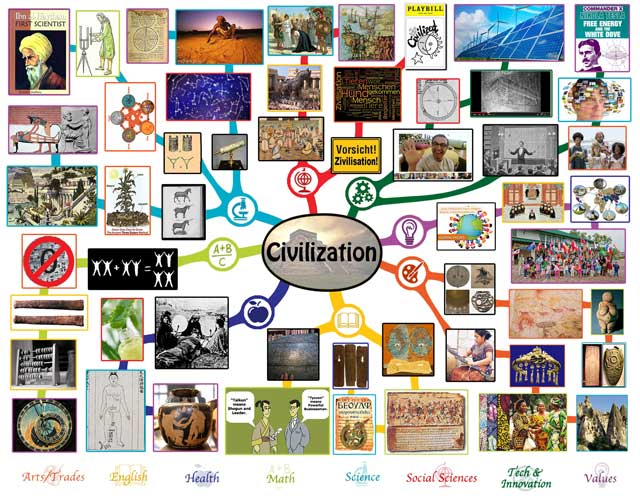 Civilization Mindmap, One Community
