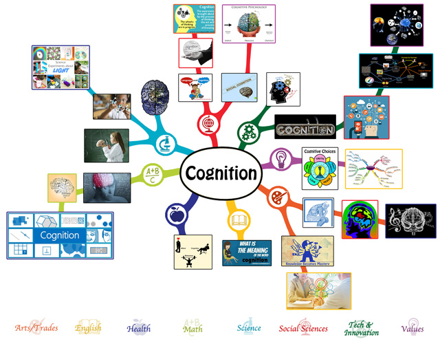 Cognition Lesson plan mindmap, One Community